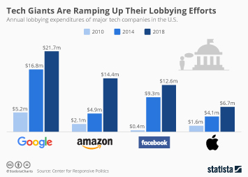 Tech Giants Are Ramping Up Their Lobbying Efforts