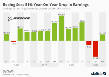 Boeing Sees 51% Year-On-Year Drop In Earnings