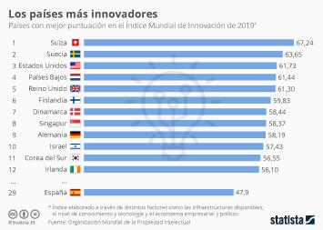 España, todavía lejos de los países más innovadores