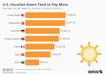 U.S. Vacation Goers Tend to Pay More