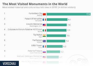 The Most Visited Monuments in The World