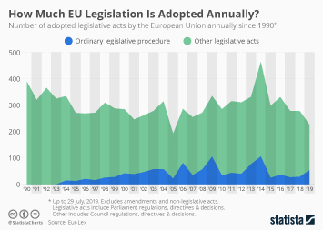 How Much EU Legislation Is Adopted Annually?