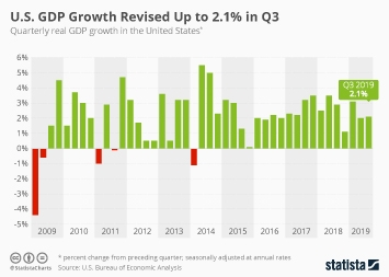 U.S. GDP Growth Slows to 2.1% in Second Quarter