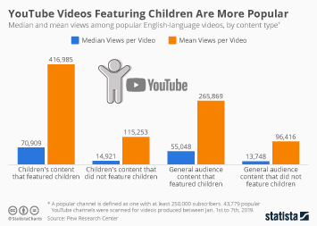 YouTube Videos Featuring Children Are More Popular