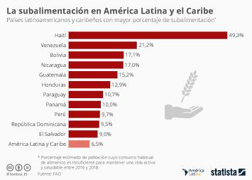 ¿En qué país de América Latina hay mayor porcentaje de subalimentación?