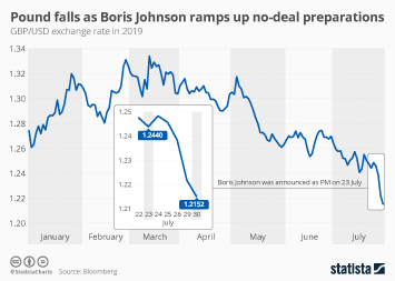 Pound falls as Boris Johnson ramps up no-deal preparations