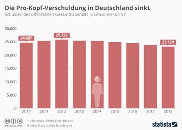 Die Pro-Kopf-Verschuldung in Deutschland sinkt