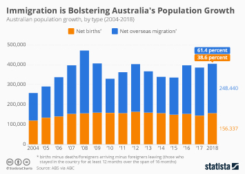 Migration in Australia Infographic - Immigration is Bolstering Australia's Population Growth