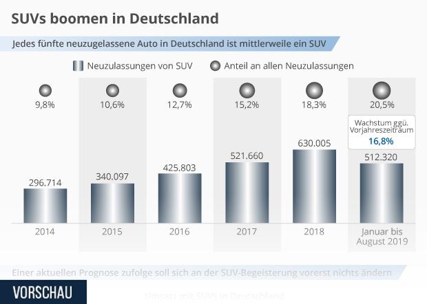 Neuzulassungen Umsatz SUVs in Deutschland