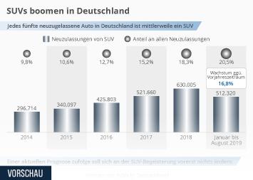 SUVs boomen in Deutschland