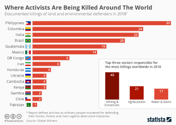 Where Activists Are Being Killed Around The World