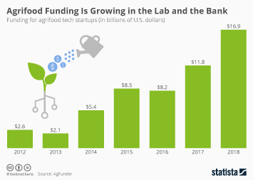 Agrifood Funding Is Growing in the Lab and the Bank