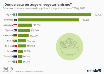 ¿En qué países crece más el vegetarianismo?