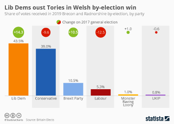 Lib Dems oust Tories in Welsh by-election win