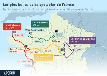 Le secteur du vélo en France Infographie - Les plus belles voies cyclables de France