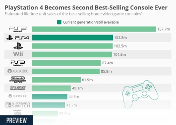 PlayStation 4 Becomes Second Best-Selling Console Ever
