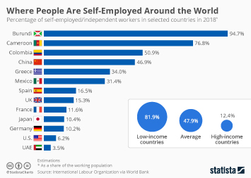 Where People Are Self-Employed Around the World
