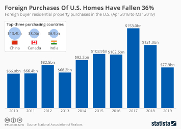 Luxury residential real estate in North America Infographic - Foreign Purchases Of U.S. Homes Have Fallen 36%