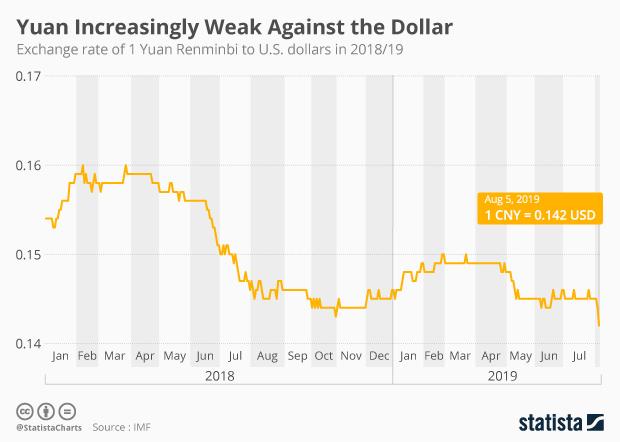 Chart Yuan Increasingly Weak Against The Dollar Statista