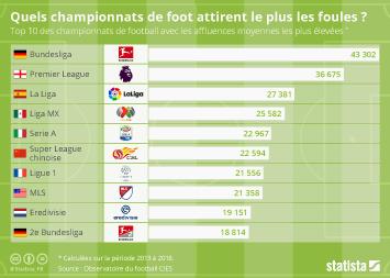 Quels championnats de foot attirent le plus les foules ?