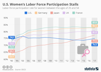 U.S. Women's Labor Force Participation Stalls
