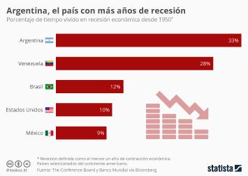 Argentina Infographic - ¿Qué países han pasado más tiempo en recesión?