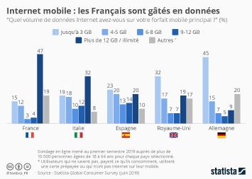 Internet mobile : les Français sont gâtés en données