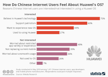 How Do Chinese Internet Users Feel About Huawei's OS?