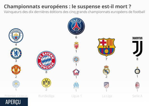 palmares champions championnats europeens football
