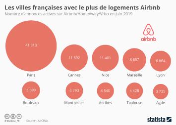 Les villes de France avec le plus de logements Airbnb