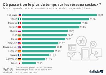 Où passe-t-on le plus de temps sur les réseaux sociaux ?