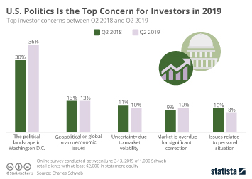 U.S. Politics Is the Top Concern for Investors in 2019