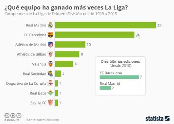¿Qué equipo ha sido campeón de La Liga en más ocasiones?