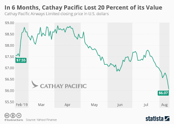 In 6 Months, Cathay Pacific Lost 20 Percent of Its Value