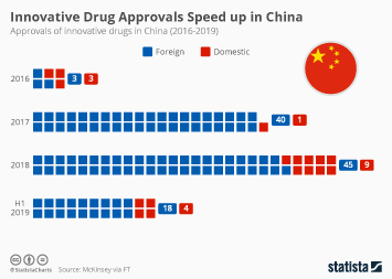 Pharmaceutical industry in China Infographic - Innovative Drug Approvals Speed up in China