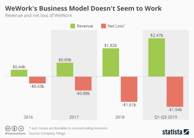 wework revenue and loss