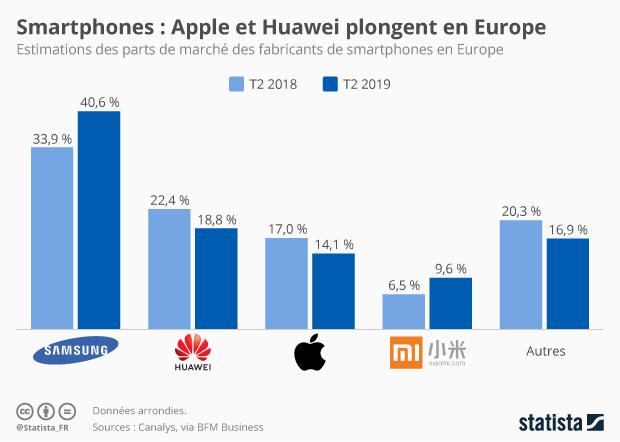 parts de marché fabricants smartphones europe
