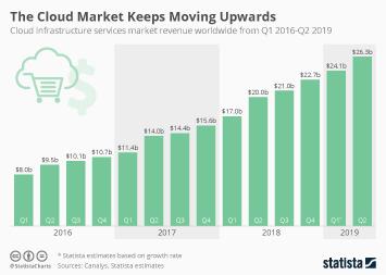 The Cloud Market Keeps Moving Upwards