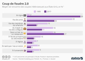 Les sites de rencontre en France Infographie - Coup de foudre 2.0