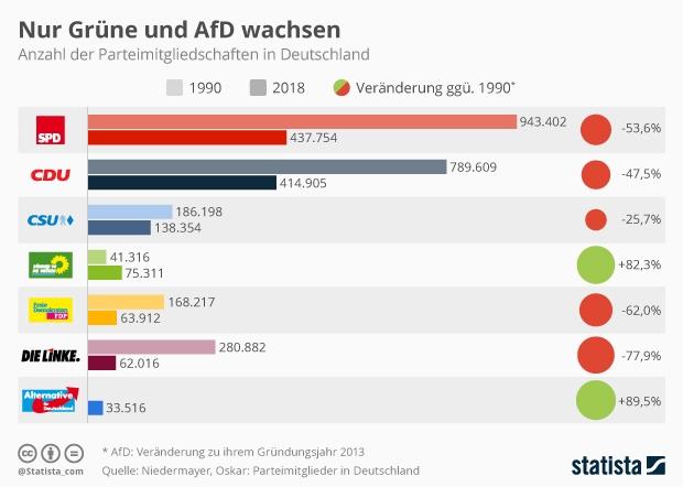 Anzahl der Parteimitglieder in Deutschland