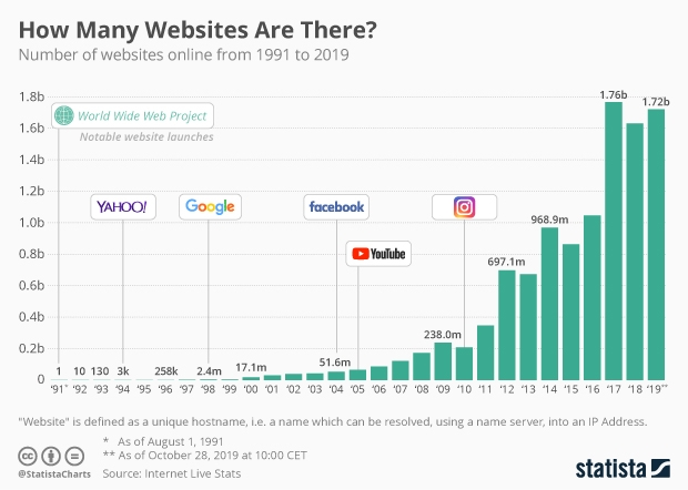 How Many Websites Are There?