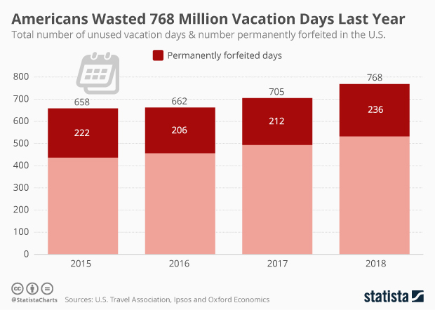 number of unused vacation days