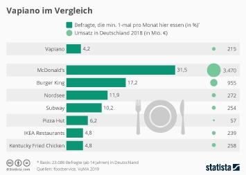 Kunden von Fast-Food-Ketten Infografik - Vapiano im Vergleich