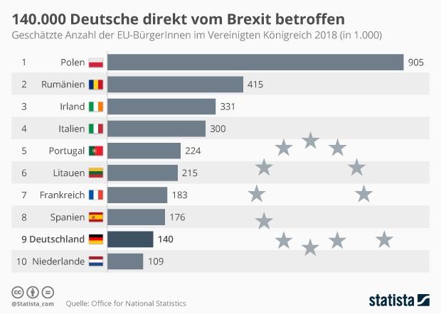Anzahl der EU-BürgerInnen im Vereinigten Königreich