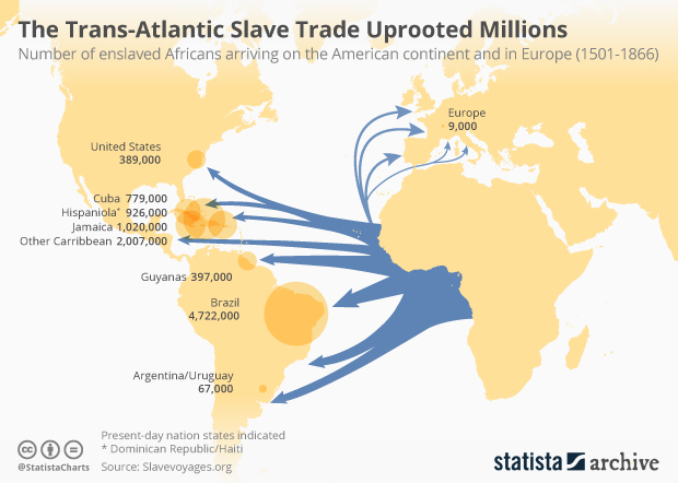 trans-atlantic slave trade by country/region