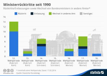 Ministerrücktritte seit 1990