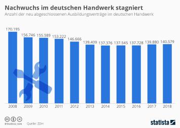Auszubildende im Handwerk Infografik - Nachwuchs im deutschen Handwerk stagniert