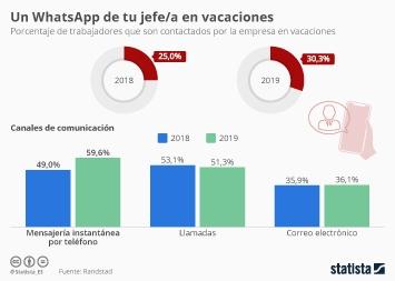 Las vacaciones de los españoles Infografía - ¿Te has escrito tu jefe/a estas vacaciones?