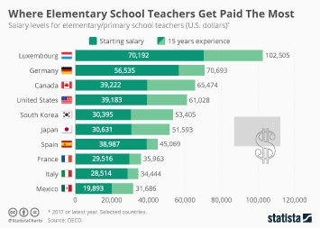 Chart: Where Elementary School Teachers Get Paid The Most