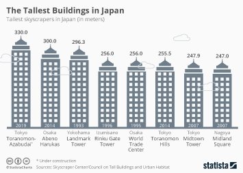 Construction on Japan's New Tallest Building Starts